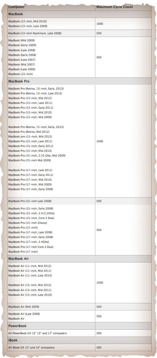 Циклы перезарядки батареи MacBook