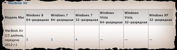 Установка Windows на MAC. Выбор версии Windows