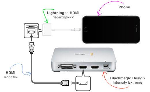 HDMI кабель для iPhone