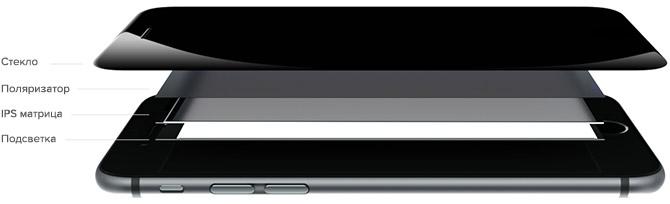 Строение экрана iPhone (слои)