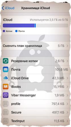 Хранилище iCloud - очистка