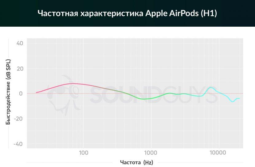 частотная характеристика airpods 2