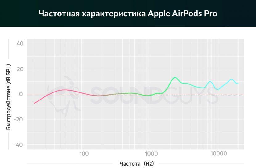частотная характеристика AirPods Pro