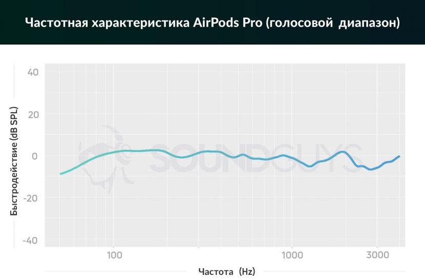 Частотная характеристика Apple AirPods Pro (голосовой диапазон)