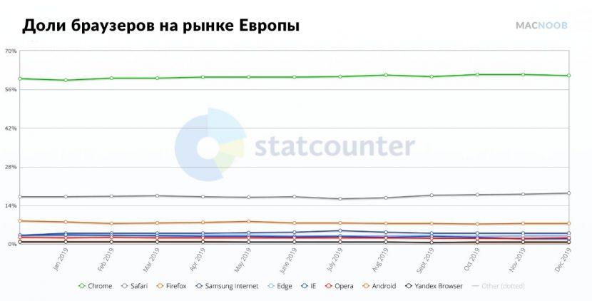 рынок браузеров в Европе 2019