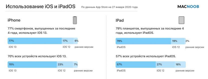 статистика установок iOS и iPadOS