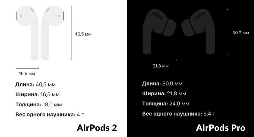 сравнение размеров и веса Airpods 2 и AirPods Pro
