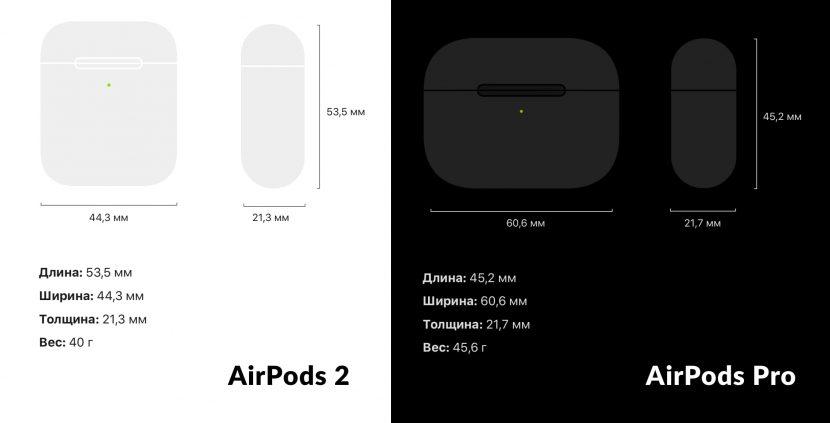 размеры и вес кейсов AirPods 2 и AirPods Pro