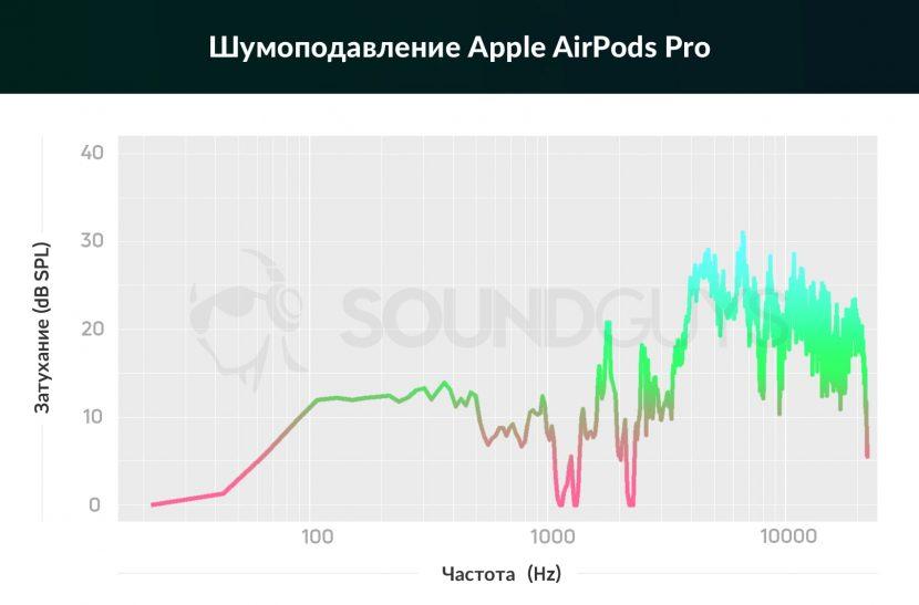 Шумоподавление Apple AirPods Pro