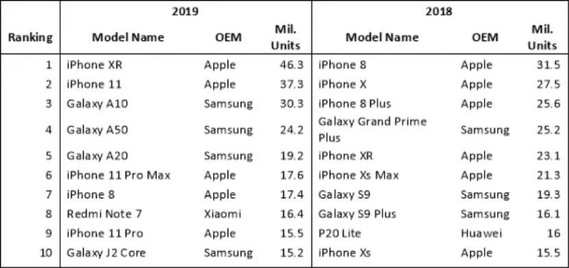 рейтинг смартфонов за 2019 год