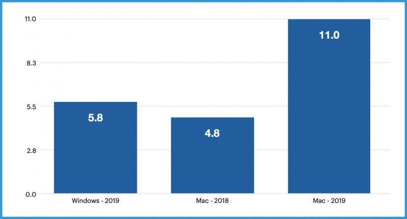 Диаграмма сравнения угроз для Mac и Windows на конец 2019 года