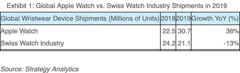 рынок Apple Watch