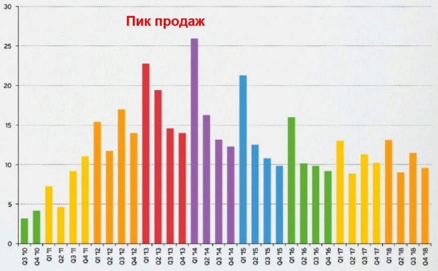 Продажи Ipad с 2010г.