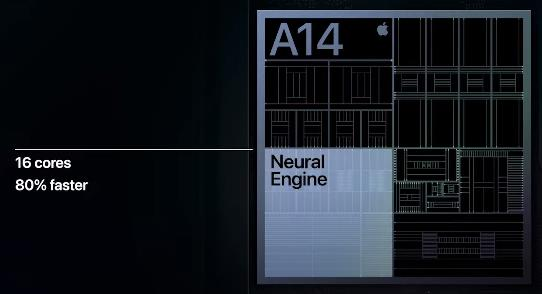 Neural Engine на iPhone 12