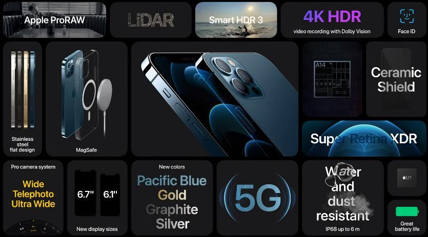 Обзор iPhone 12 Pro и Pro Max