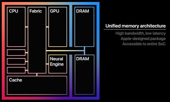 Память на чипе Apple M1