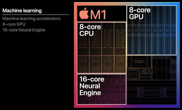 Процессор Neural Engine