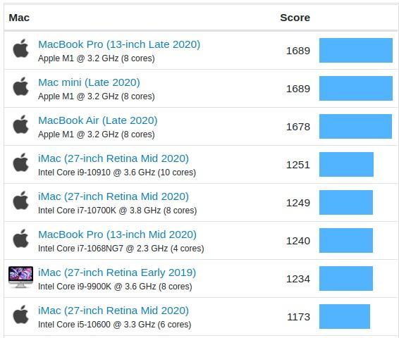 Тест чипа M1