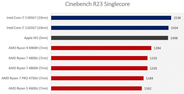 Тест Cinebench R23