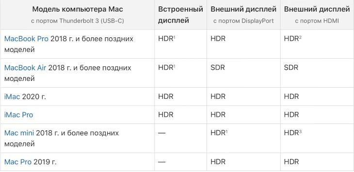 воспроизведение HDR контента