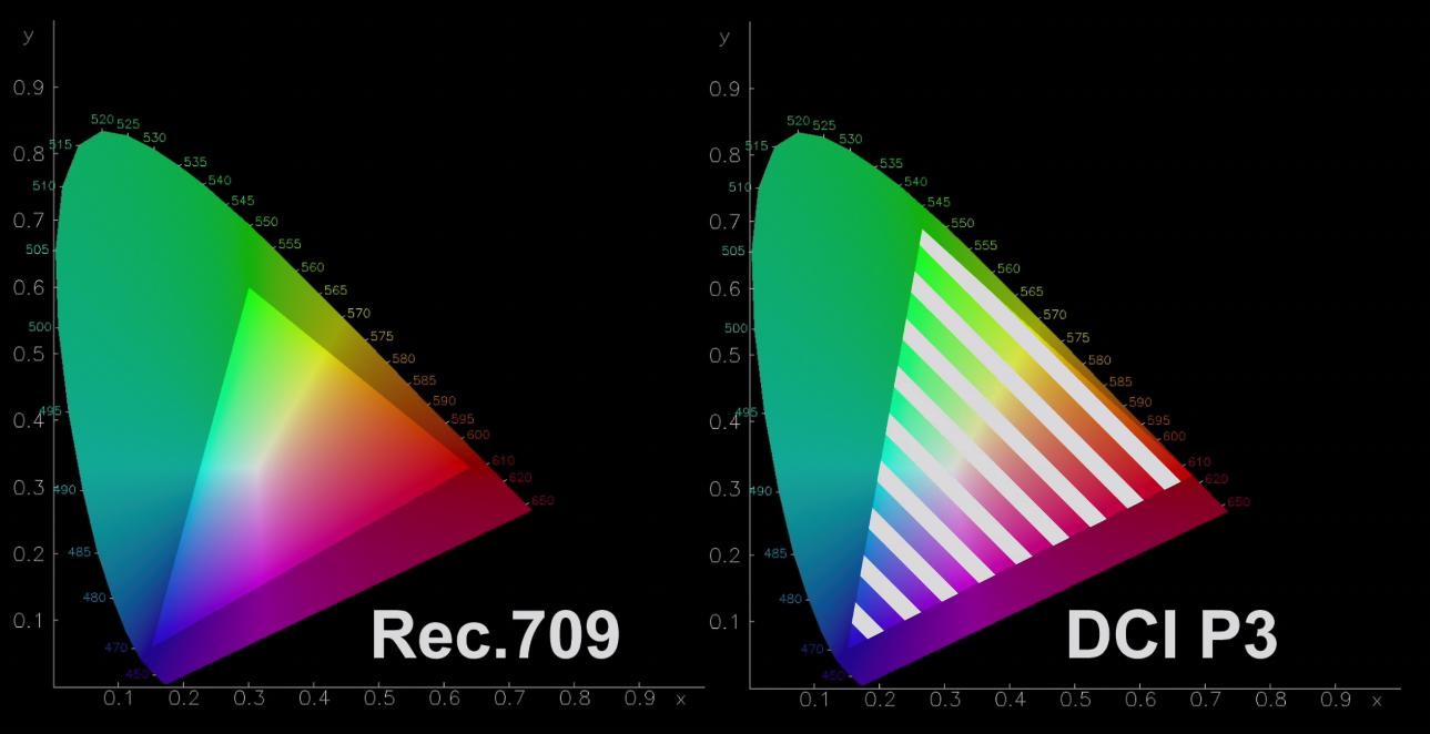 DCI P3 - цветовое пространство
