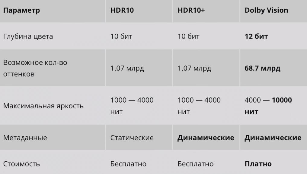 Стандарты HDR
