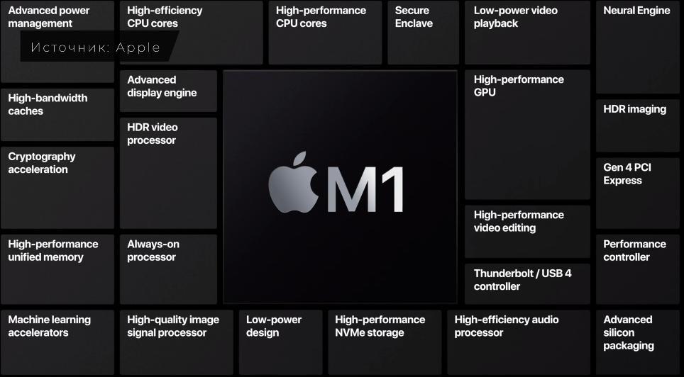 Архитектура чипа M1