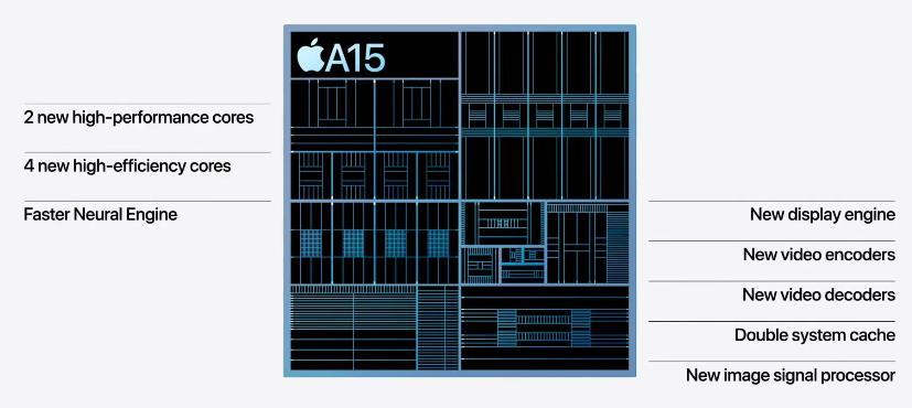 Чип Apple A15 Bionic